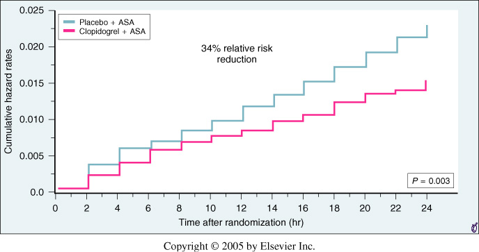 clopidogrel in unstable angina to prevent recurrent events